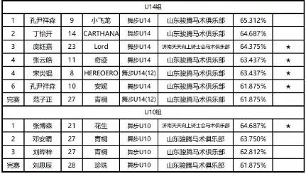 中马协青少年U系列熊天平 杨洋赛(济南站)完美结束