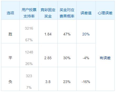 中国竞彩网06日误差排行榜:贾府资格赛人气过旺