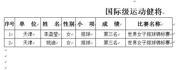 李盈莹被授予国际级运动健将 姚迪亦获此殊荣