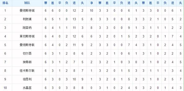 18-19赛季近6轮积分排名