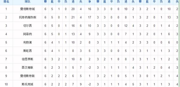 16-17赛季最后6轮积分排名