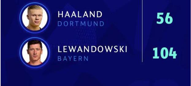 欧冠赛季最佳阵:莱万哈兰德领衔 拜仁巴黎各4人