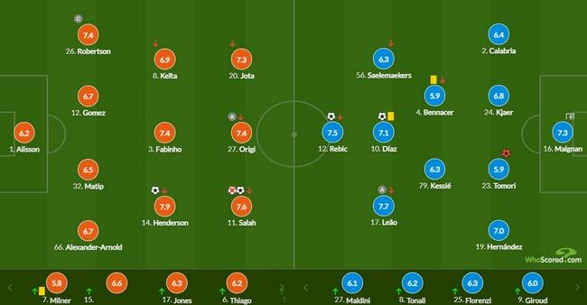 欧冠-萨拉赫失点球又破门 利物浦3-2力克AC米兰