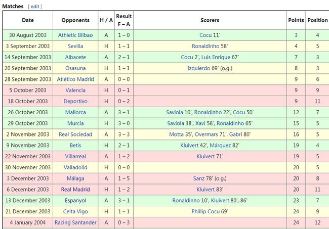 巴萨最黑暗1年:换了3主席4教练 有小罗都排十几名