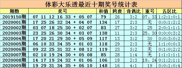 [公益彩票]卜算子大乐透第20010期:后区偶数大热