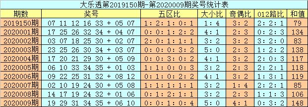 [公益彩票]老梁大乐透第20010期:后区1路码热出