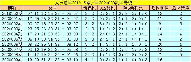 [公益彩票]金鹏大乐透第20010期:前区两码11 31