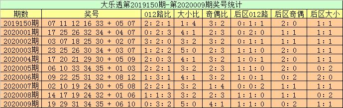[公益彩票]高月大乐透第20010期:后区防全奇组合