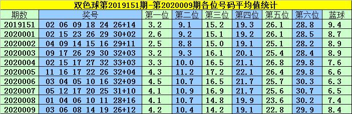 [公益彩票]韩菲双色球第20010期:蓝球03 10 11 12