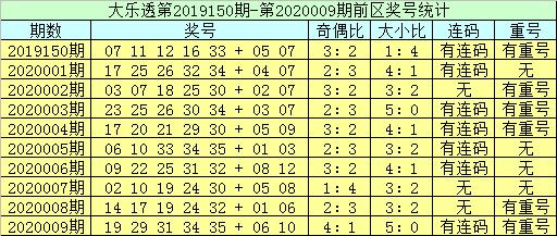[公益彩票]李员外大乐透第20010期:前区双胆13 29
