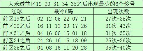 [公益彩票]南宫胜大乐透第20010期:后区独看偶码