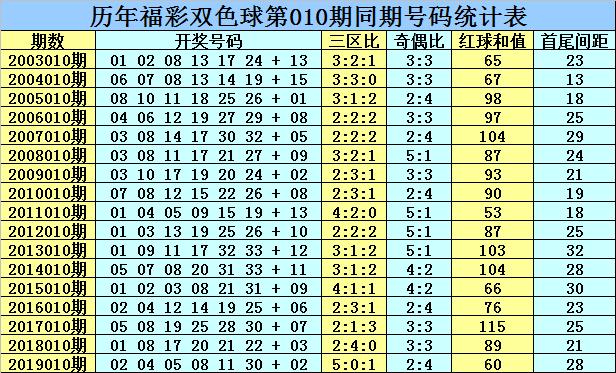[公益彩票]乾兵双色球第20010期:和值看103-113