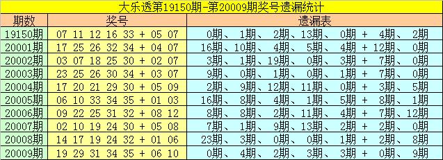 [公益彩票]雀妃大乐透第20010期:前区胆码07 22
