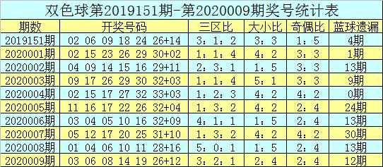 [公益彩票]吕洞阳双色球第20010期:红球胆码16 31
