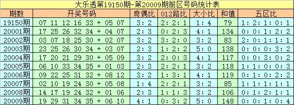[公益彩票]夏姐大乐透第20010期:后区大号走热