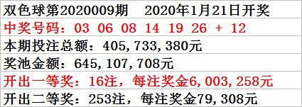 [公益彩票]小诸葛双色球第20010期:偶数蓝球热出