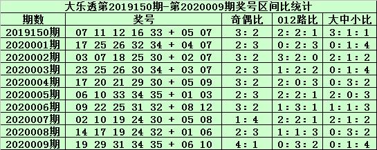 [公益彩票]郑飞大乐透第20010期:后区单挑04 11