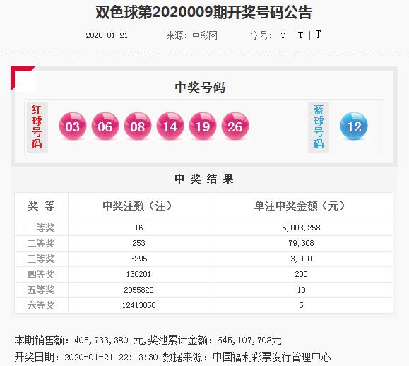 [公益彩票]袁启晨双色球第20010期:同尾红球04 24