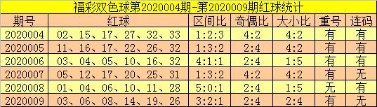[公益彩票]郑飞双色球第20010期:连码继续走冷