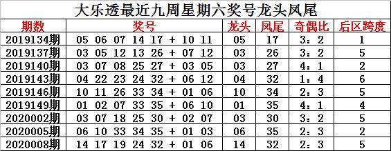 [公益彩票]钟玄大乐透第20010期:前区奇偶比4-1