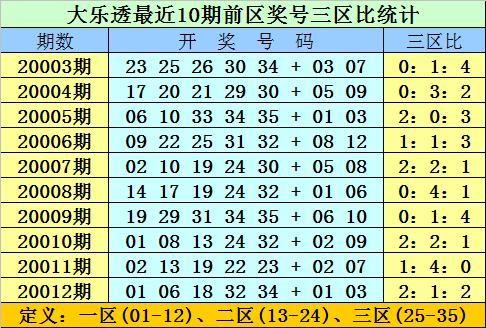 [公益彩票]双贵大乐透第20013期:前一区偶号活跃