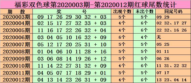 [公益彩票]兴哥双色球第20013期:红球胆码19 28 30