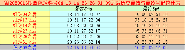 [公益彩票]万妙仙双色球第20013期:蓝球独看奇码