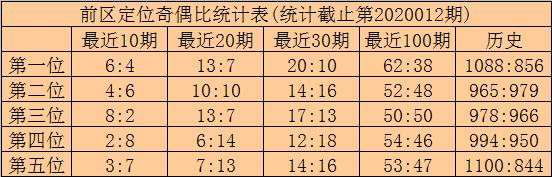 [公益彩票]林啸大乐透第20013期:前区第二三位10 27