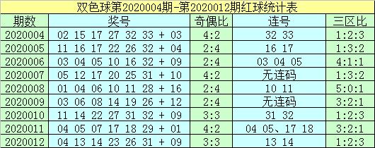 [公益彩票]杨村长双色球第20013期:红球胆15 19