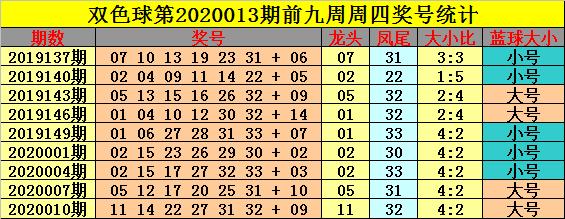 [公益彩票]钟玄双色球第20013期:红球大小比2-4