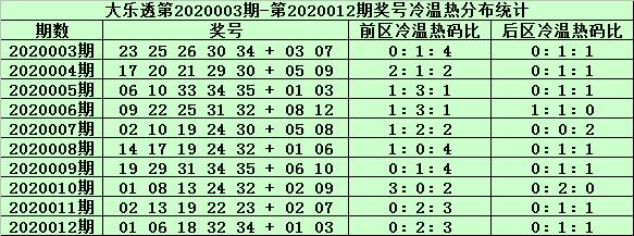 [公益彩票]姜山大乐透第20013期:前区第四位看28