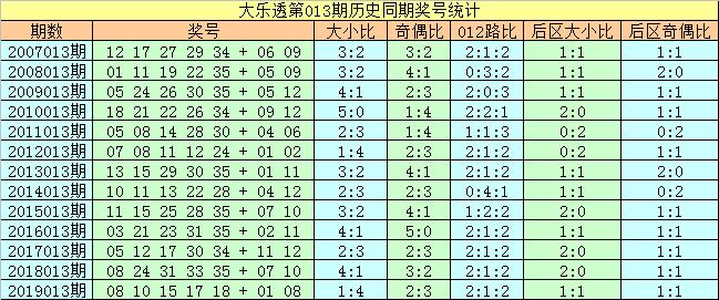 [公益彩票]刘科长大乐透第20013期:前区防全偶组合