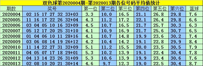 [公益彩票]韩菲双色球第20014期:蓝球05 06 10 16