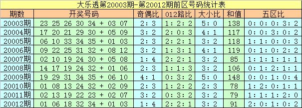 [公益彩票]夏姐大乐透第20013期:后区偶数走热
