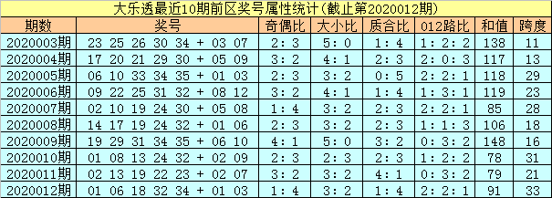 [公益彩票]孔阳大乐透第20013期:龙头凤尾看01 28