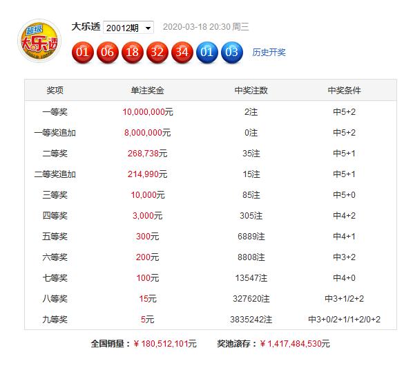 [公益彩票]胜九天大乐透第20013期:前区凤尾32 35
