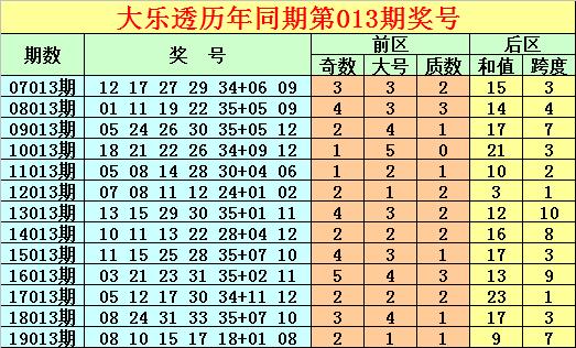 [公益彩票]唐龙大乐透第20013期:前区龙头看03