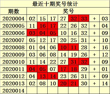 [公益彩票]易衍双色球第20014期:红球胆码02 14