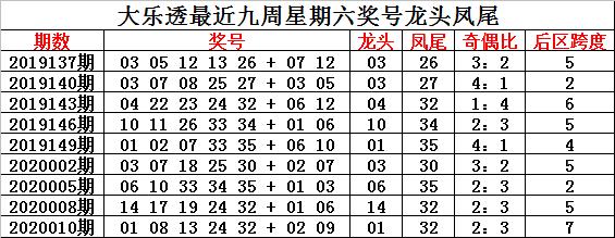[公益彩票]钟玄大乐透第20013期:前区奇偶比4-1