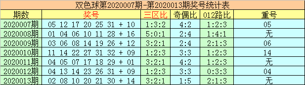 [公益彩票]李太阳双色球第20014期:蓝球两码12 13