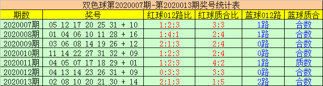 [公益彩票]赢四海双色球第20014期:双胆择11 22
