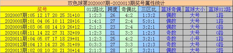 [公益彩票]易顶天双色球第20014期:首尾间距2路