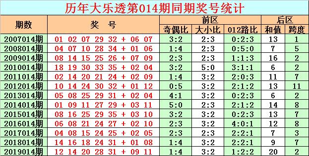 [公益彩票]彩客大乐透第20014期:一码跨度关注3