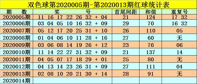 [公益彩票]高月双色球第20014期:首尾间距参考29