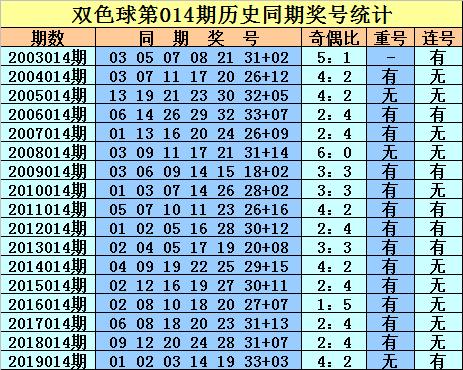 [公益彩票]庄德双色球第20014期:蓝球两码08 13