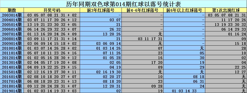 [公益彩票]刘科长双色球第20014期:热码强势出号