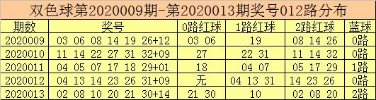 [公益彩票]彩客双色球第20014期:红球1 2路活跃