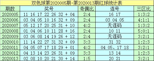 [公益彩票]杨村长双色球第20014期:三区平衡出号
