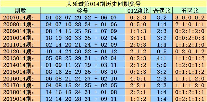 [公益彩票]小霸王大乐透第20014期:前区杀8码