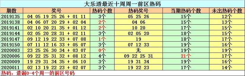[公益彩票]钟天大乐透第20014期:周一温号大热